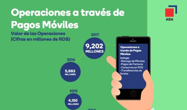Operaciones a través de pagos móviles crecen un 270%
