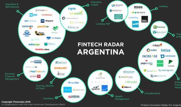 Argentina: el sistema  fintech creció por encima del 80%