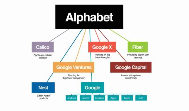 Alphabet, la subsidiaria de Google, realizó fuertes inversiones en procesador de pagos