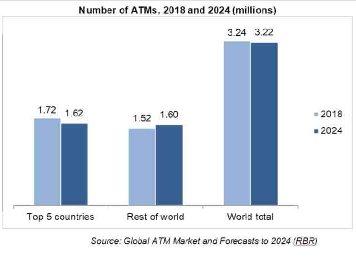 Cae el número de cajeros automáticos en todo el mundo