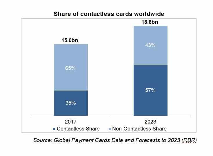 Las tarjetas sin contacto continúan creciendo a nivel global