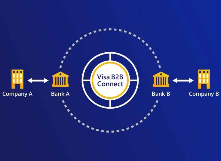 Visa da un paso importante hacia los pagos transfronterizos