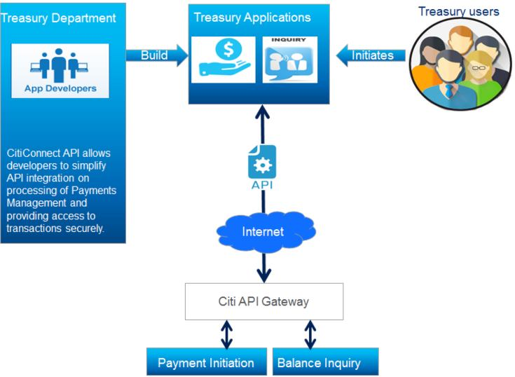 Citigroup se impulsa a través de su plataforma CitiConnect