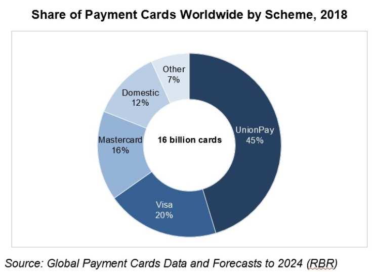 UnionPay, el principal esquema de tarjetas pago
