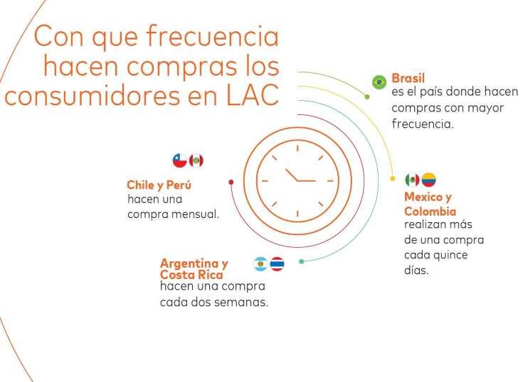 Mastercard presenta estudio sobre comercio electrónico en LAC