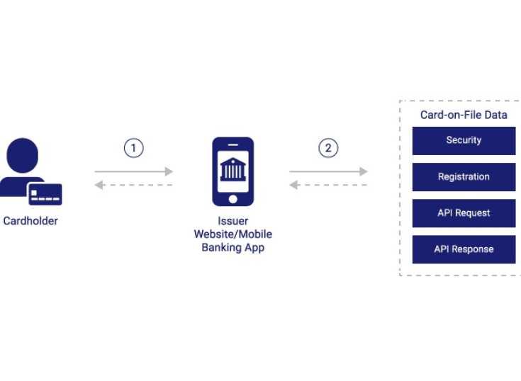 El empleo de 'tokens' en pagos móviles superará los 40 mil millones de dólares en 2024