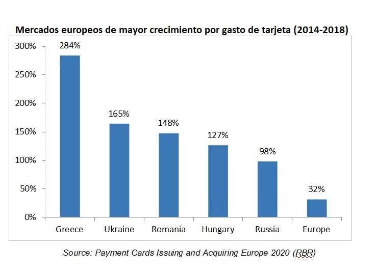 Los europeos gastan 4 billones de euros al año con sus tarjetas