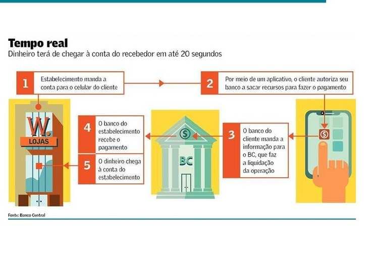 El pago instantáneo del Banco Central de Brasil continúa en marcha