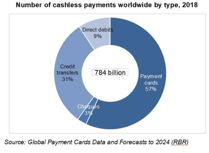 Nuevos medios de pago aceleran las sociedades cashsless