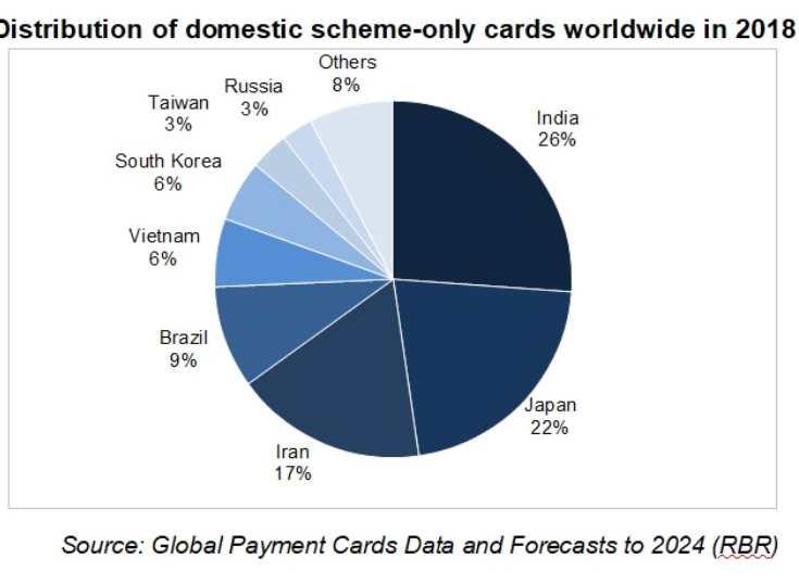 Esquemas de tarjetas de pago nacionales desempeñan un papel estratégico