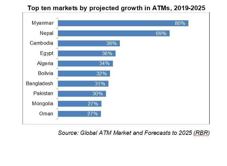 El número de ATM´s crecerá fuertemente en los países en desarrollo
