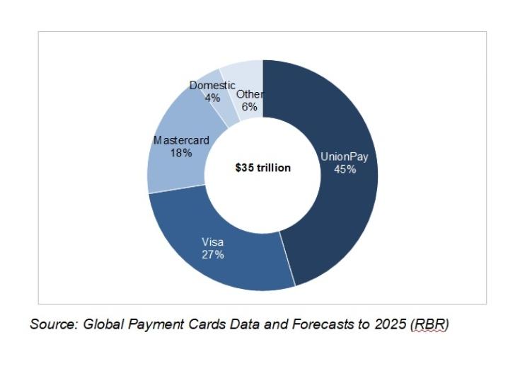 UnionPay representa el 45% del gasto mundial en tarjetas