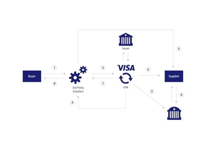 Visa se conecta con Stripe para pagos B2B