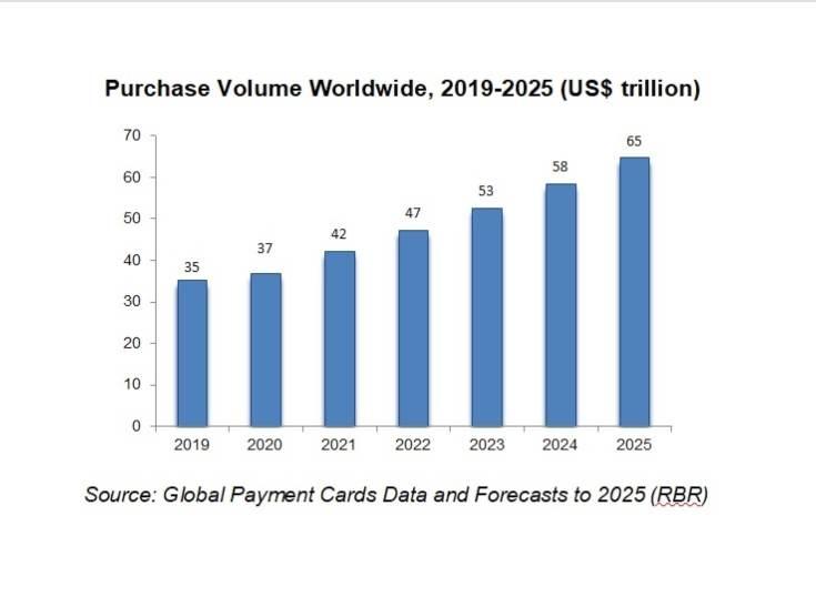 Estudio revela incremento del gasto en tarjetas después de COVID-19