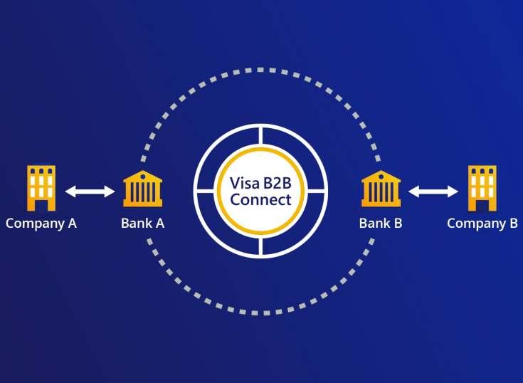 LAC: BCG se integra a Visa B2B Connect
